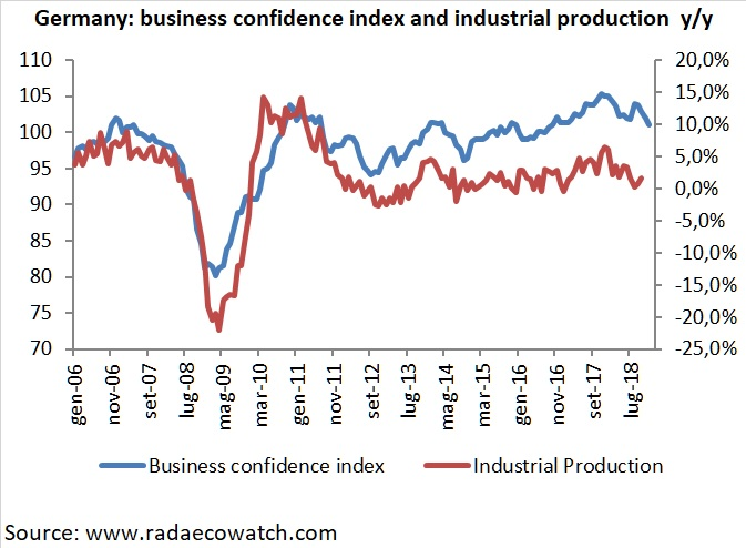 German IFO business confidence index and industrial production