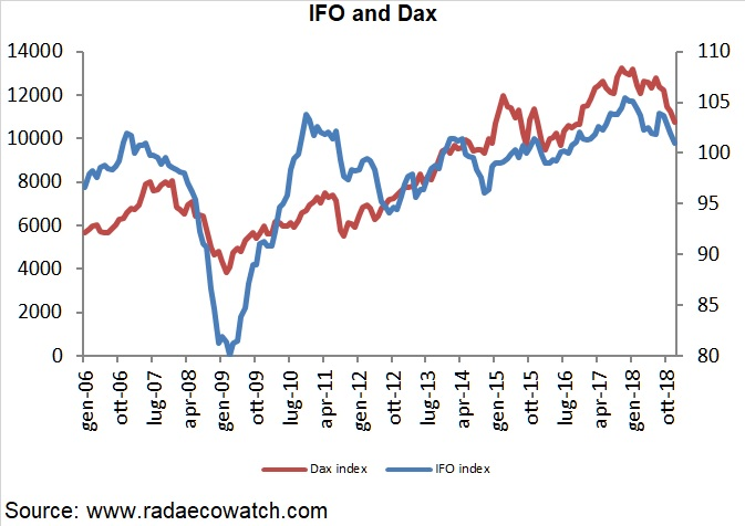 German IFO business confidence index and DAX index